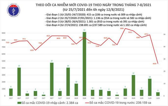 Sáng 12-8, thêm 4.642 ca Covid-19, hơn 762.000 liều vắc-xin được tiêm trong 1 ngày - Ảnh 1.