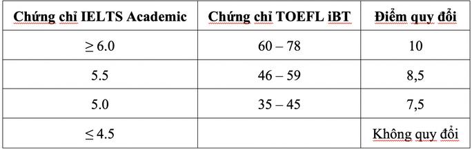 Nhiều trường thành viên ĐHQG TP HCM xét tuyển thí sinh đặc cách tốt nghiệp - Ảnh 1.