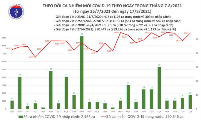 Ngày 17-8, thêm 4.331 người khỏi bệnh, 9.605 ca mắc Covid-19 - Ảnh 1.
