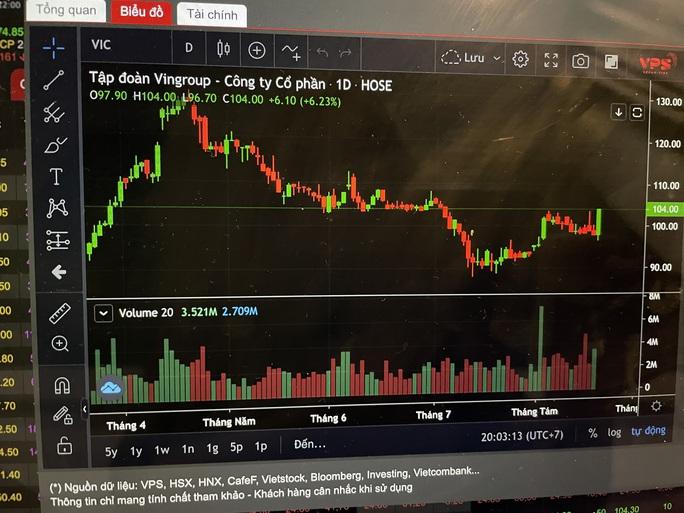 Chứng khoán ngày 20-8: Nhà đầu tư ngắn hạn nên chờ thêm - Ảnh 1.
