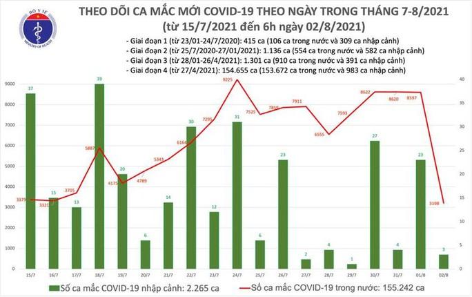 Sáng 2-8, thêm 3.201 ca mắc Covid-19, hơn 6,4 triệu liều vắc-xin đã được tiêm - Ảnh 1.