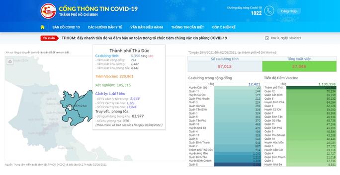 Chú ý: Biết tất tần tật thông tin Covid-19 ở TP HCM qua Cổng thông tin Covid-19 - Ảnh 1.