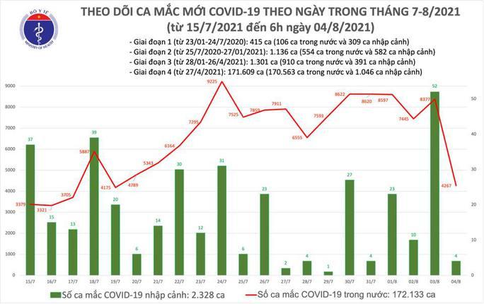 Sáng 4-8, thêm 4.271 ca mắc Covid-19, đã tiêm được gần 7,3 triệu liều vắc-xin - Ảnh 1.