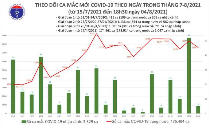 Ngày 4-8, số ca mắc Covid-19 cả nước giảm 754 ca so với hôm trước - Ảnh 1.