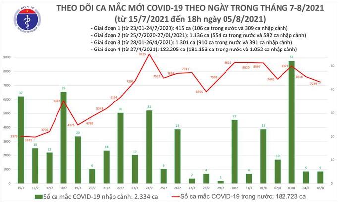 Ngày 5-8, thêm 7.244 ca mắc Covid-19, Bình Dương giảm 822 ca so với hôm trước - Ảnh 1.