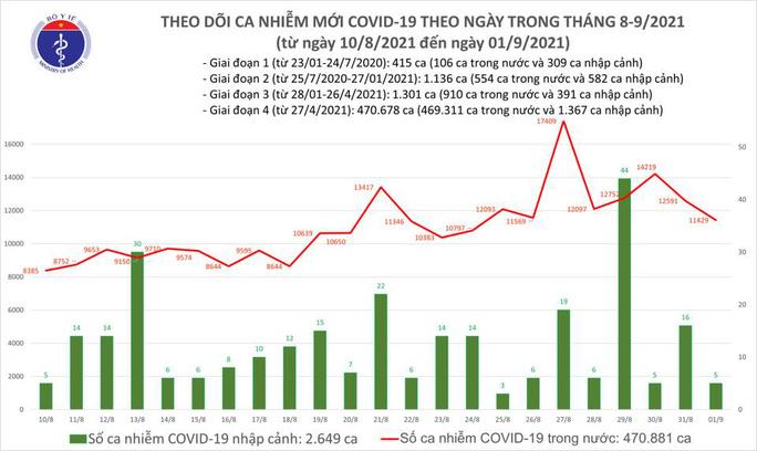 Ngày 1-9, thêm 9.862 người khỏi bệnh, số mắc Covid-19 giảm 1.162 ca so với hôm trước - Ảnh 1.