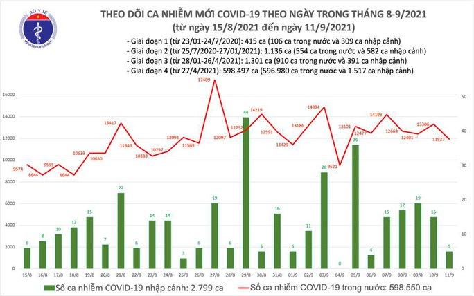 Ngày 11-9, thêm 12.541 bệnh nhân Covid-19 khỏi bệnh, TP HCM giảm 1.910 ca nhiễm - Ảnh 1.