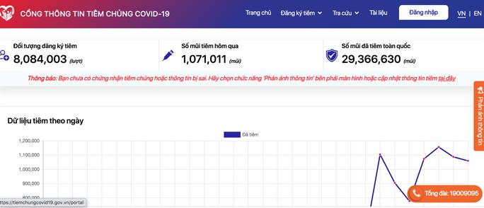 Phần mềm Cổng thông tin tiêm chủng Covid-19