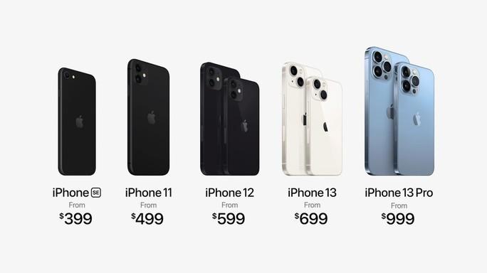 iPhone 13 xuất hiện đẩy iPhone 11, 12 giảm giá sâu - Ảnh 1.