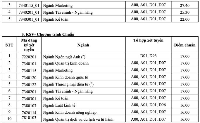 Nhiều trường ĐH công bố điểm chuẩn - Ảnh 8.