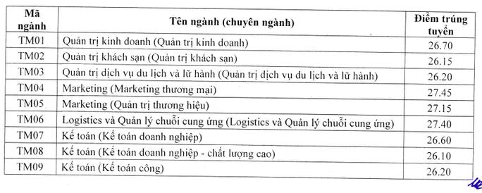 Điểm chuẩn Trường ĐH Luật Hà Nội, Học viện Tài Chính, Trường ĐH Thương mại - Ảnh 4.