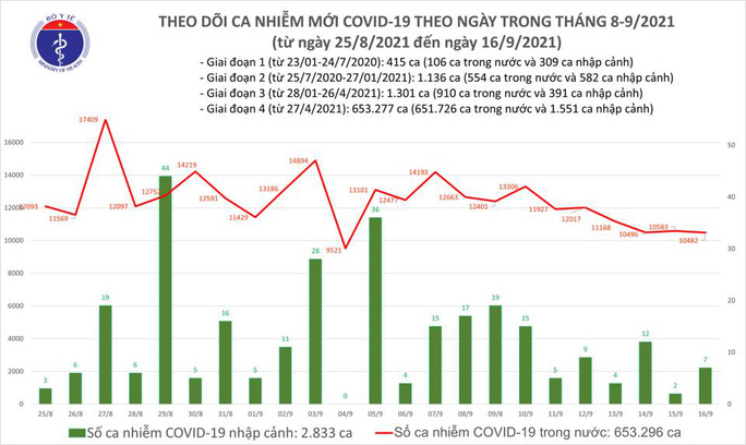 Ngày 16-9, thêm 10.901 người khỏi bệnh, 10.489 ca Covid-19 - Ảnh 1.