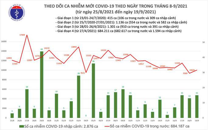 Ngày 19-9, thêm 9.137 người khỏi bệnh, 10.040 ca mắc Covid-19 - Ảnh 1.