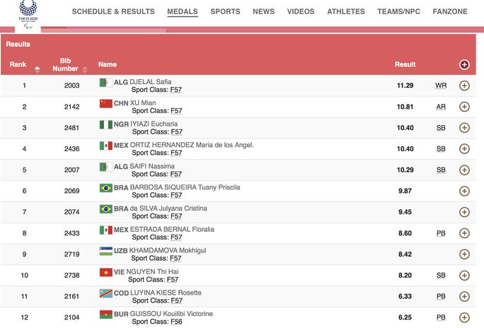 Paralympic Tokyo: Đoàn Việt Nam kết thúc thi đấu, xếp hạng 69 - Ảnh 2.