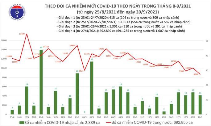 Ngày 20-9, TP HCM, Bình Dương, An Giang giảm mạnh số ca mắc mới Covid-19 - Ảnh 1.