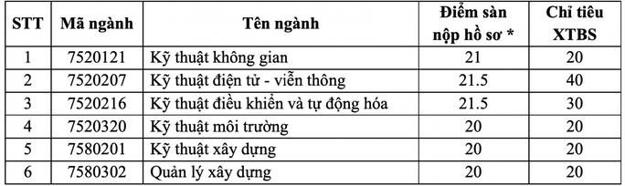 Hai trường ĐH tại TP HCM tuyển bổ sung hàng trăm chỉ tiêu - Ảnh 1.
