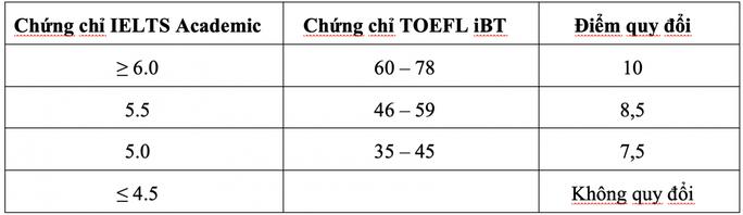 Hai trường ĐH tại TP HCM tuyển bổ sung hàng trăm chỉ tiêu - Ảnh 3.