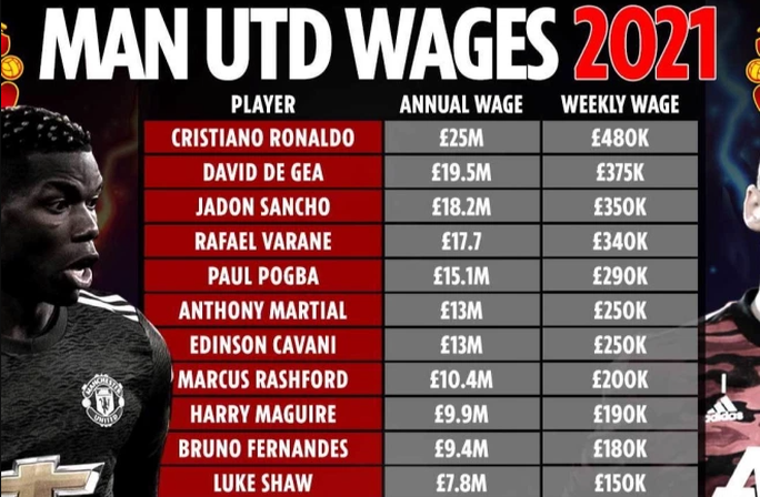 Man United trói chân Paul Pogba bằng lương khủng, cao thứ nhì Ngoại hạng Anh - Ảnh 3.