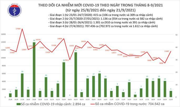 Ngày 21-9, thêm 11.017 người khỏi bệnh, 11.692 ca mắc Covid-19 - Ảnh 1.
