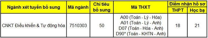 Hai trường ĐH tại TP HCM tuyển bổ sung hàng trăm chỉ tiêu - Ảnh 4.
