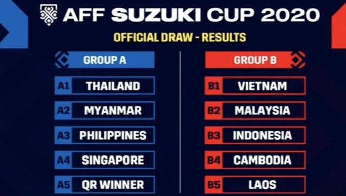 HLV Park Hang-seo nói về kết quả bốc thăm AFF Cup 2020 - Ảnh 3.