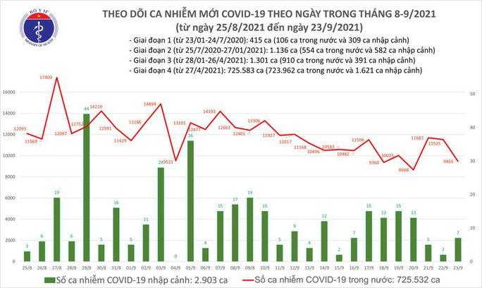 Ngày 23-9 ghi nhận 9.472 ca Covid-19, giảm hơn 2.000 ca so với hôm trước - Ảnh 1.