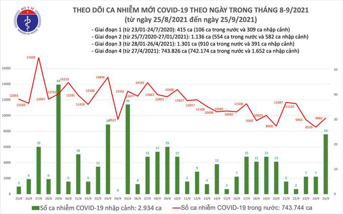 Ngày 25-9, thêm 10.590 người khỏi bệnh và 9.706 ca mắc Covid-19 - Ảnh 1.