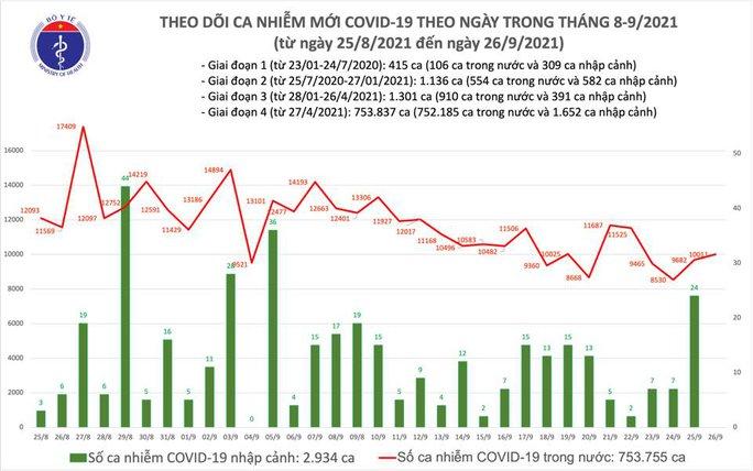 Ngày 26-9, thêm 11.477 người khỏi bệnh, có 10.011 ca mắc Covid-19 - Ảnh 1.
