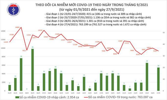 Ngày 27-9, thêm 10.528 người khỏi bệnh, TP HCM giảm gần 1.000 ca mắc Covid-19 - Ảnh 1.