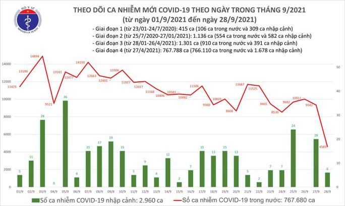 Ngày 28-9, số ca mắc Covid-19 cả nước giảm mạnh, TP HCM chỉ ghi nhận 377 ca nhiễm mới - Ảnh 1.