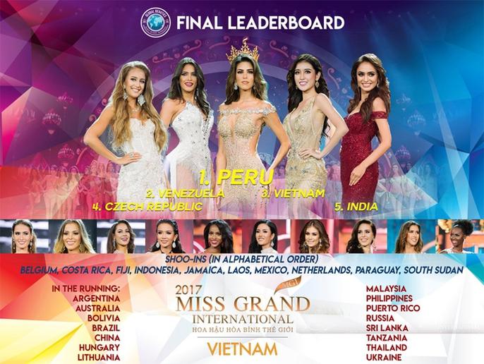 Người đẹp Peru chiến thắng Hoa hậu Hòa bình Thế giới 2017 - Ảnh 9.