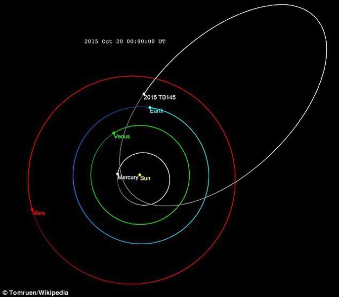 Tiểu hành tinh đầu lâu tiến gần trái đất - Ảnh 4.