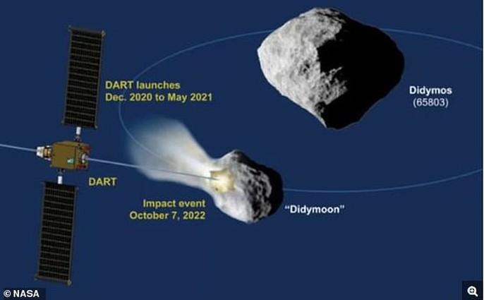 NASA bắn phá tiểu hành tinh mặt trăng, bảo vệ trái đất - Ảnh 1.