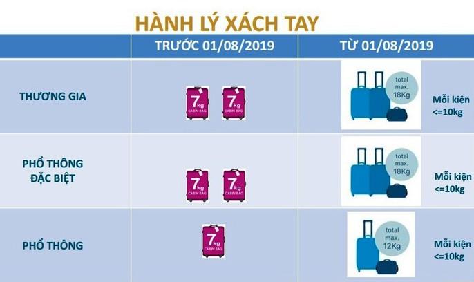 Chuyển sang hành lý hệ kiện, Vietnam Airlines có chuyển gánh nặng sang hành khách? - Ảnh 1.