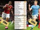 Derby thành Manchester: Chờ gì ở trận cầu nửa tỉ bảng?