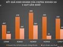 Vốn hóa nhiều công ty chứng khoán vượt mốc nghìn tỷ