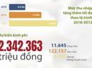 (Infographic) - Thí điểm thu nhập tăng thêm của CB-CCVC TP HCM