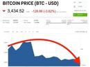 Bitcoin tiếp tục đà suy giảm, bong bóng tiền điện tử đã vỡ?
