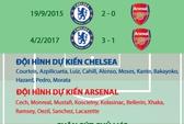 Chelsea lại gieo sầu cho Arsenal?