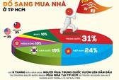 Chủ tịch Horea lý giải việc người Trung Quốc mua nhà ở TP HCM tăng đột biến
