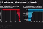 Trung Quốc không lôi các khoản nợ vào cuộc chiến thương mại với Mỹ
