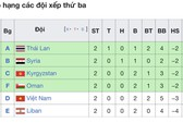 Việt Nam đứng ngoài nhóm các đội có khả năng vào vòng knock-out