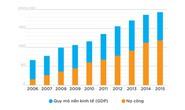 IMF quan ngại khi nợ công tăng nhanh