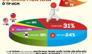 TP HCM: Người Trung Quốc mua nhà tăng đột biến