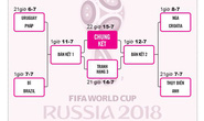Bài học từ World Cup