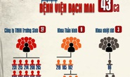 """Sơ đồ đường lây của """"ổ dịch"""" Covid-19 lớn nhất Việt Nam"""
