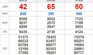 Kết quả xổ số hôm nay 14-5: Vĩnh Long, Bình Dương, Trà Vinh, Hải Phòng, Gia Lai, Ninh Thuận