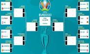 Phân nhánh Euro 2020: Hà Lan và Anh rộng cửa đi tiếp