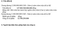 Một công ty ở Hà Nội đăng ký tăng vốn từ 132 tỉ lên gần 128.000 tỉ đồng