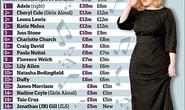 Nữ nghệ sĩ giàu nhất nước Anh có hơn 662 tỉ đồng